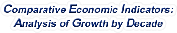 Wisconsin - Comparative Economic Indicators: Analysis of Growth By Decade, 1970-2015